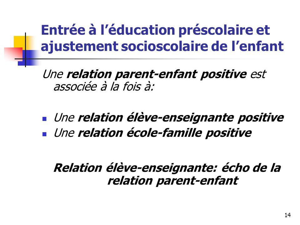 14 Entrée à léducation préscolaire et ajustement socioscolaire de lenfant Une relation parent-enfant positive est associée à la fois à: Une relation élève-enseignante positive Une relation école-famille positive Relation élève-enseignante: écho de la relation parent-enfant