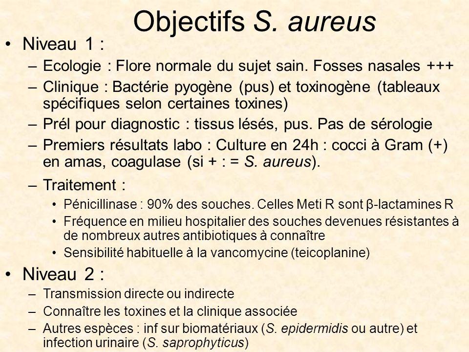 Objectifs S. aureus Niveau 1 : –Ecologie : Flore normale du sujet sain. Fosses nasales +++ –Clinique : Bactérie pyogène (pus) et toxinogène (tableaux