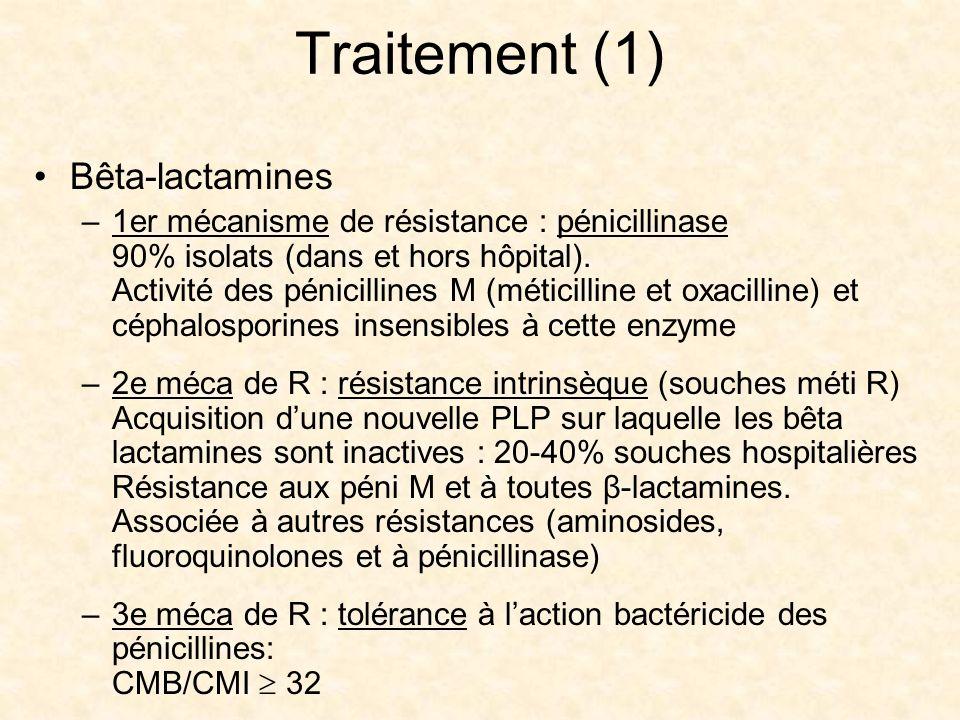 Traitement (1) Bêta-lactamines –1er mécanisme de résistance : pénicillinase 90% isolats (dans et hors hôpital). Activité des pénicillines M (méticilli