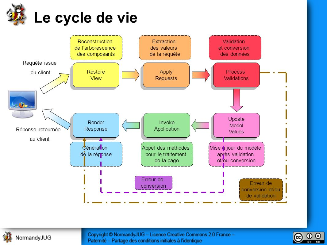 Le cycle de vie Apply Requests Apply Requests Restore View Restore View Process Validations Process Validations Update Model Values Update Model Value