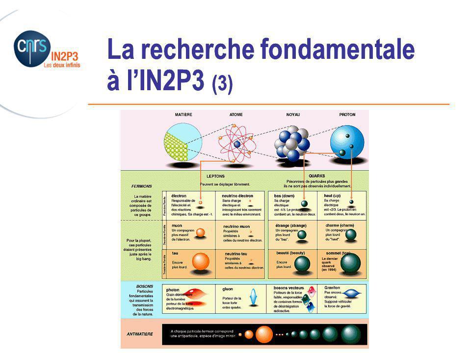 ______________________________________________ La recherche fondamentale à lIN2P3 (3)