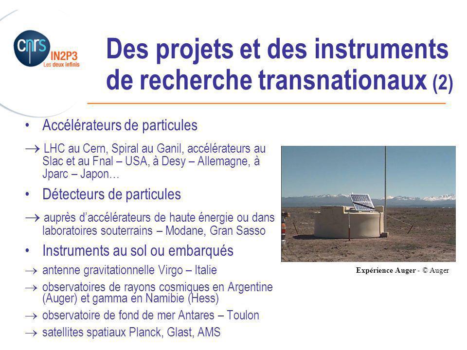 ______________________________________________ Des projets et des instruments de recherche transnationaux (2) Accélérateurs de particules LHC au Cern, Spiral au Ganil, accélérateurs au Slac et au Fnal – USA, à Desy – Allemagne, à Jparc – Japon… Détecteurs de particules auprès daccélérateurs de haute énergie ou dans laboratoires souterrains – Modane, Gran Sasso Instruments au sol ou embarqués antenne gravitationnelle Virgo – Italie observatoires de rayons cosmiques en Argentine (Auger) et gamma en Namibie (Hess) observatoire de fond de mer Antares – Toulon satellites spatiaux Planck, Glast, AMS Expérience Auger - © Auger