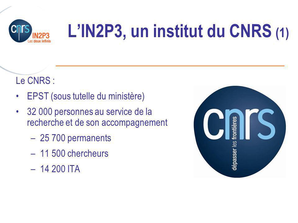 ______________________________________________ LIN2P3, un institut du CNRS (1) Le CNRS : EPST (sous tutelle du ministère) 32 000 personnes au service de la recherche et de son accompagnement –25 700 permanents –11 500 chercheurs –14 200 ITA