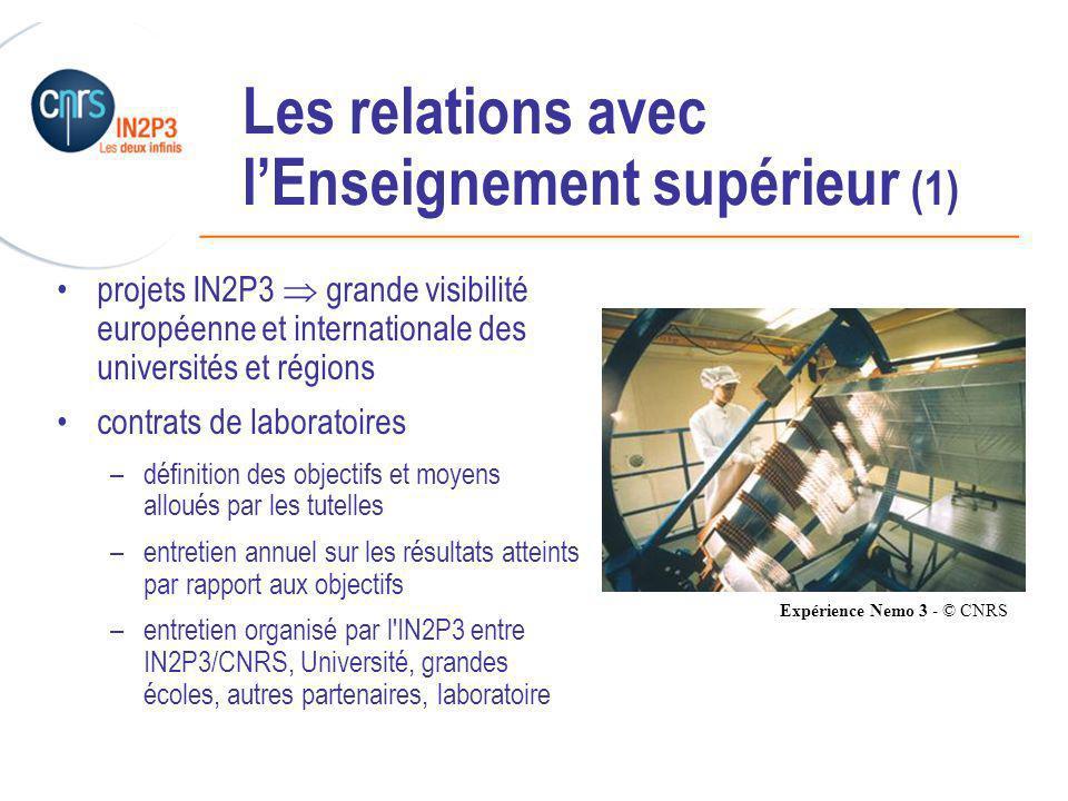 ______________________________________________ Les relations avec lEnseignement supérieur (1) projets IN2P3 grande visibilité européenne et internationale des universités et régions contrats de laboratoires –définition des objectifs et moyens alloués par les tutelles –entretien annuel sur les résultats atteints par rapport aux objectifs –entretien organisé par l IN2P3 entre IN2P3/CNRS, Université, grandes écoles, autres partenaires, laboratoire Expérience Nemo 3 - © CNRS