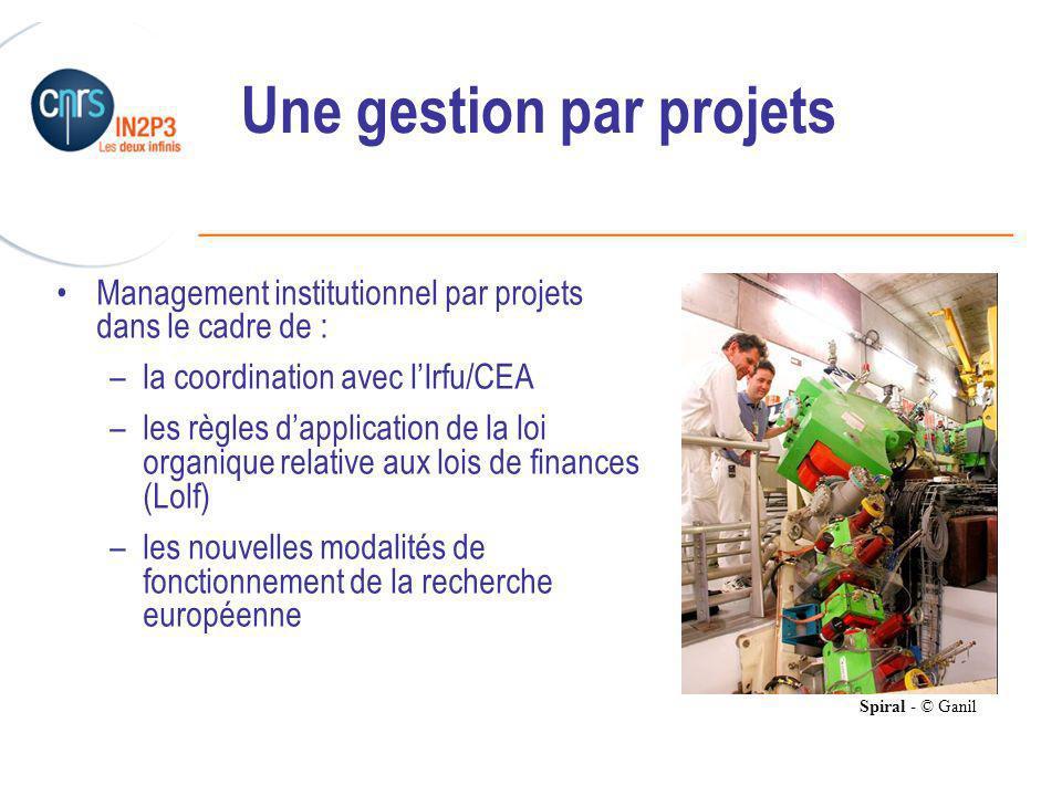 ______________________________________________ Une gestion par projets Management institutionnel par projets dans le cadre de : –la coordination avec lIrfu/CEA –les règles dapplication de la loi organique relative aux lois de finances (Lolf) –les nouvelles modalités de fonctionnement de la recherche européenne Spiral - © Ganil