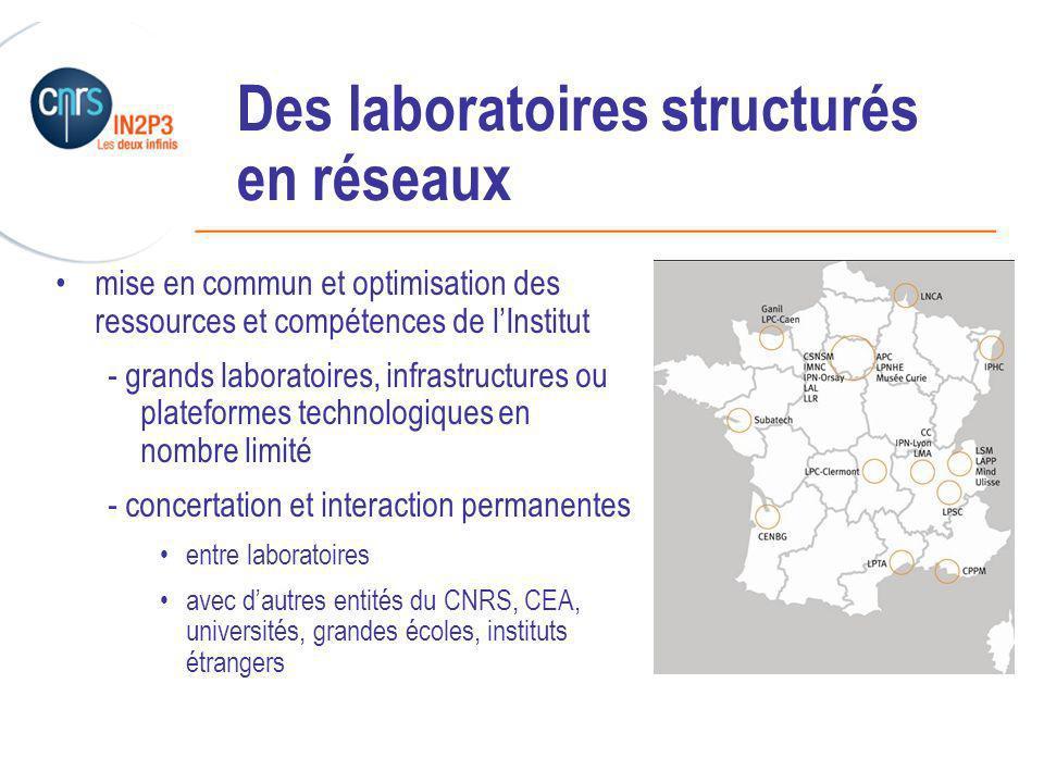 ______________________________________________ Des laboratoires structurés en réseaux mise en commun et optimisation des ressources et compétences de lInstitut - grands laboratoires, infrastructures ou plateformes technologiques en nombre limité - concertation et interaction permanentes entre laboratoires avec dautres entités du CNRS, CEA, universités, grandes écoles, instituts étrangers