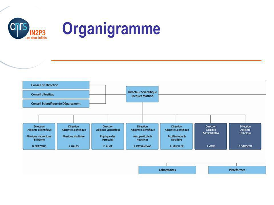 ______________________________________________ Organigramme