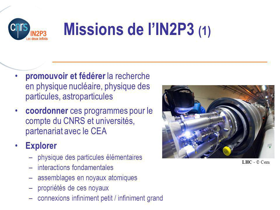 ______________________________________________ Missions de lIN2P3 (1) promouvoir et fédérer la recherche en physique nucléaire, physique des particules, astroparticules coordonner ces programmes pour le compte du CNRS et universités, partenariat avec le CEA Explorer –physique des particules élémentaires –interactions fondamentales –assemblages en noyaux atomiques –propriétés de ces noyaux –connexions infiniment petit / infiniment grand LHC - © Cern