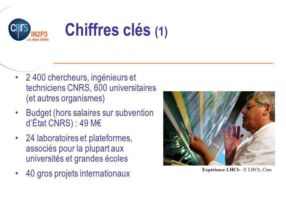 ______________________________________________ Chiffres clés (1) 2 400 chercheurs, ingénieurs et techniciens CNRS, 600 universitaires (et autres organismes) Budget (hors salaires sur subvention dÉtat CNRS) : 49 M 24 laboratoires et plateformes, associés pour la plupart aux universités et grandes écoles 40 gros projets internationaux Expérience LHCb - © LHCb, Cern