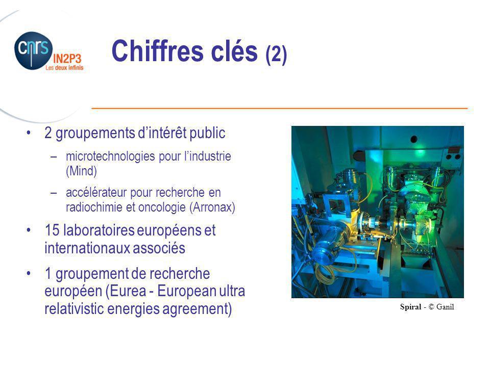 ______________________________________________ Chiffres clés (2) 2 groupements dintérêt public –microtechnologies pour lindustrie (Mind) –accélérateur pour recherche en radiochimie et oncologie (Arronax) 15 laboratoires européens et internationaux associés 1 groupement de recherche européen (Eurea - European ultra relativistic energies agreement) Spiral - © Ganil
