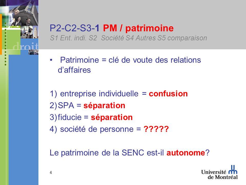 4 P2-C2-S3-1 PM / patrimoine S1 Ent. indi. S2 Société S4 Autres S5 comparaison Patrimoine = clé de voute des relations daffaires 1) entreprise individ