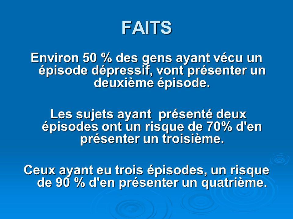 FAITS Environ 50 % des gens ayant vécu un épisode dépressif, vont présenter un deuxième épisode. Les sujets ayant présenté deux épisodes ont un risque