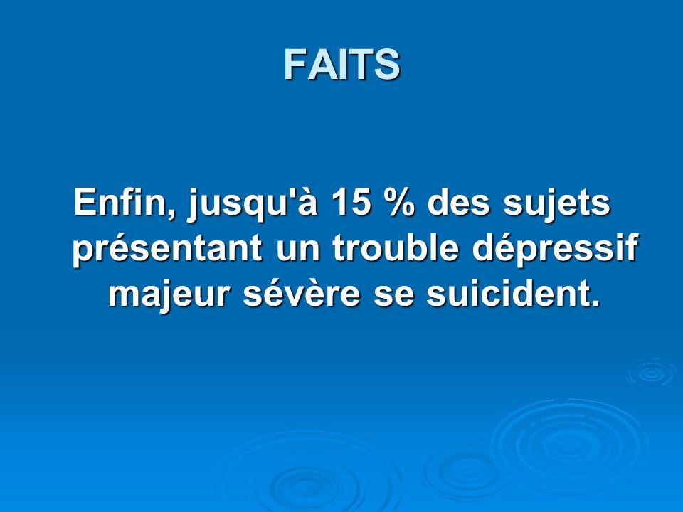 FAITS Enfin, jusqu'à 15 % des sujets présentant un trouble dépressif majeur sévère se suicident.
