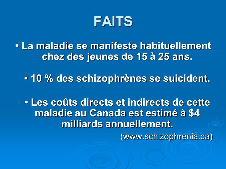 FAITS La maladie se manifeste habituellement chez des jeunes de 15 à 25 ans. 10 % des schizophrènes se suicident. La maladie se manifeste habituelleme