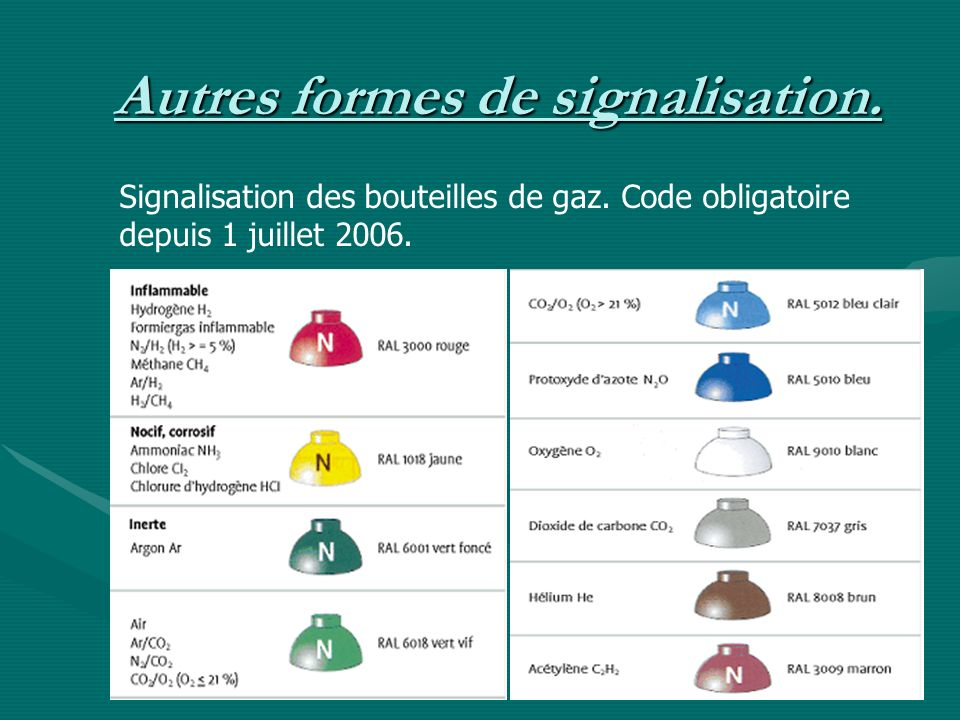 Signalisation des bouteilles de gaz. Code obligatoire depuis 1 juillet 2006.