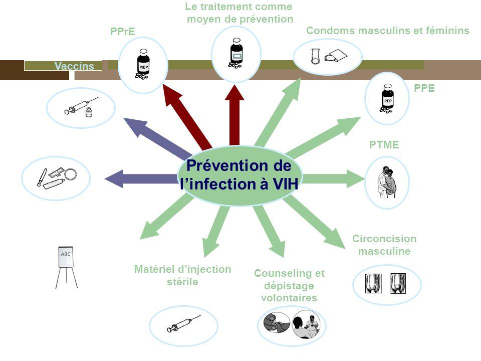 Matériel dinjection stérile PTME Counseling et dépistage volontaires Condoms masculins et féminins Circoncision masculine PPE Le traitement comme moye