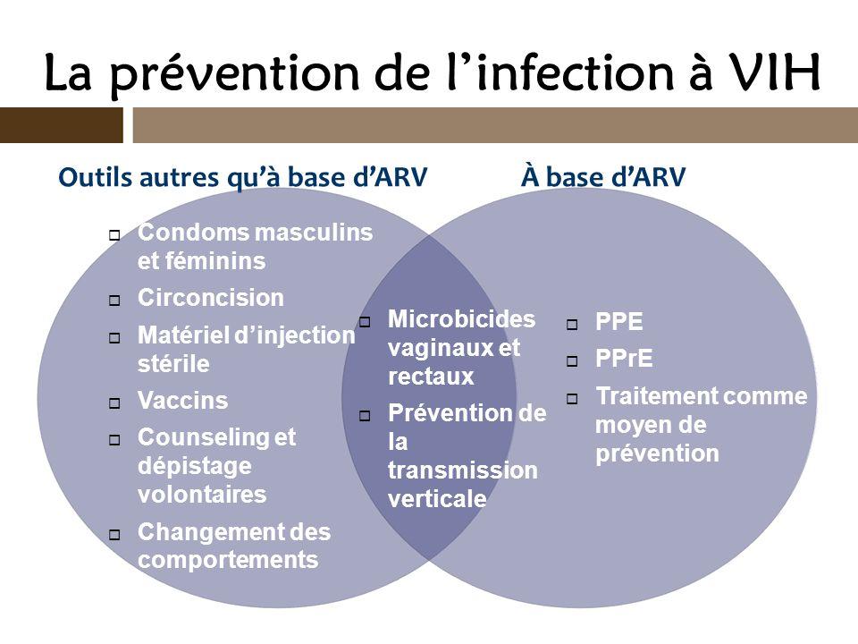 La prévention de linfection à VIH Outils autres quà base dARV À base dARV Condoms masculins et féminins Circoncision Matériel dinjection stérile Vacci