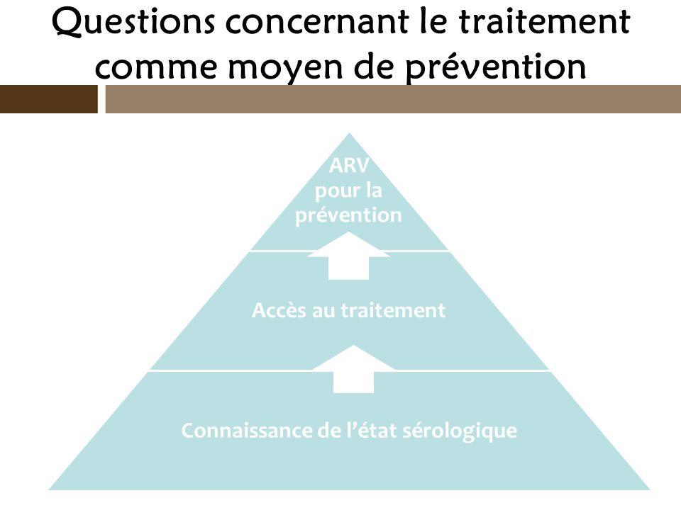 Questions concernant le traitement comme moyen de prévention ARV pour la prévention Accès au traitement Connaissance de létat sérologique