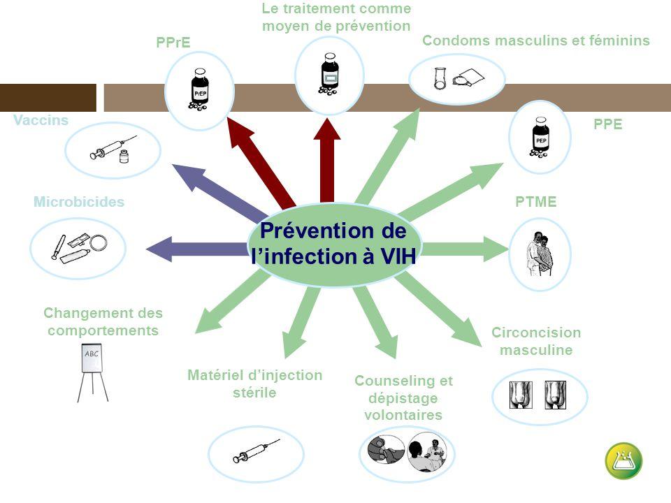 Matériel dinjection stérile PTME Counseling et dépistage volontaires Microbicides Condoms masculins et féminins Circoncision masculine PPE Le traiteme