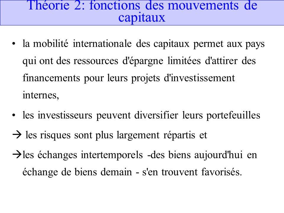 Théorie 2: fonctions des mouvements de capitaux la mobilité internationale des capitaux permet aux pays qui ont des ressources d'épargne limitées d'at