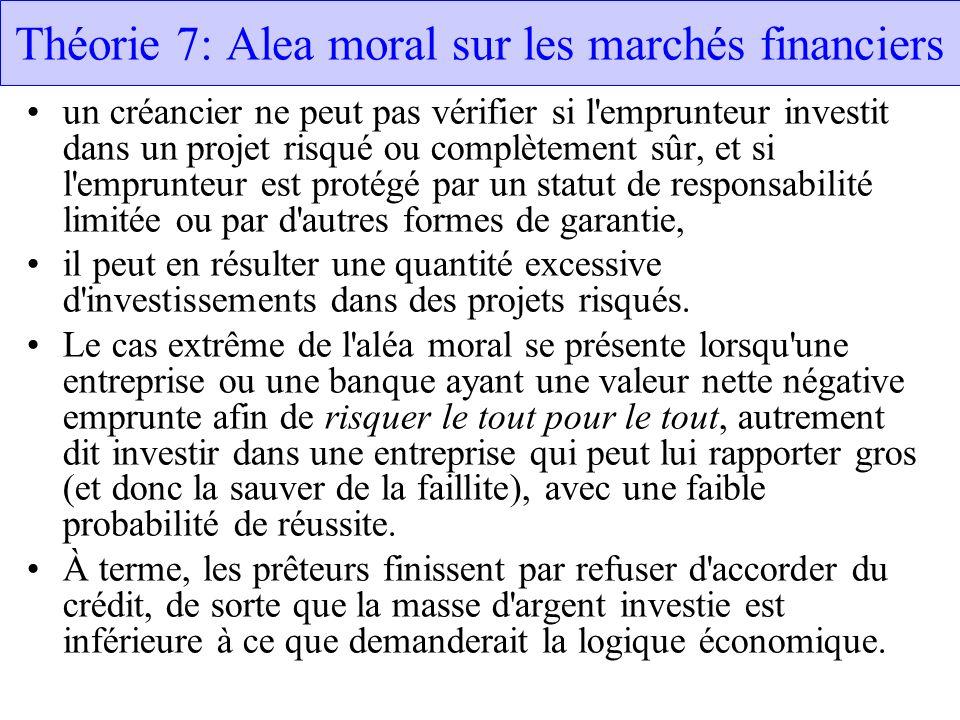 Théorie 7: Alea moral sur les marchés financiers un créancier ne peut pas vérifier si l'emprunteur investit dans un projet risqué ou complètement sûr,