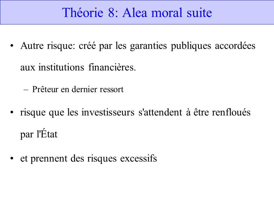 Théorie 8: Alea moral suite Autre risque: créé par les garanties publiques accordées aux institutions financières. –Prêteur en dernier ressort risque
