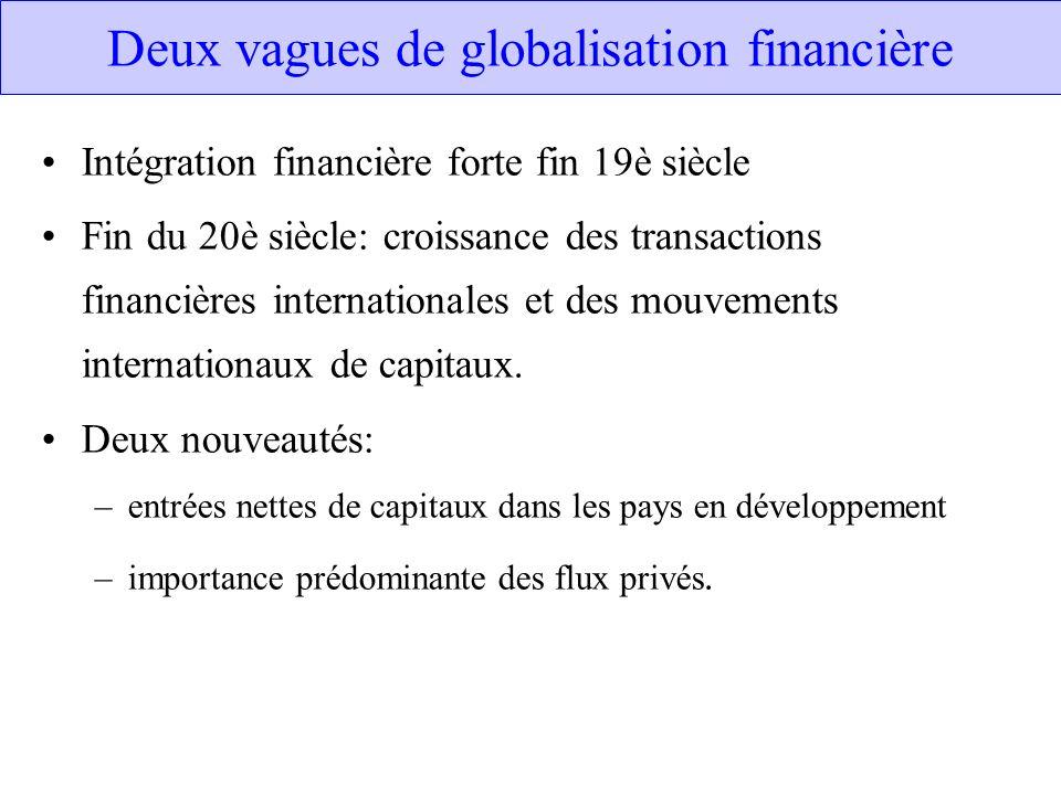 Deux vagues de globalisation financière Intégration financière forte fin 19è siècle Fin du 20è siècle: croissance des transactions financières interna