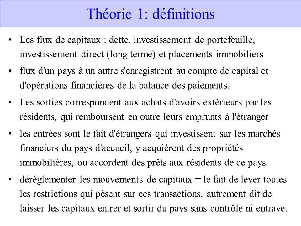 Théorie 1: définitions Les flux de capitaux : dette, investissement de portefeuille, investissement direct (long terme) et placements immobiliers flux