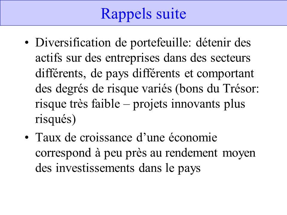 Rappels suite Diversification de portefeuille: détenir des actifs sur des entreprises dans des secteurs différents, de pays différents et comportant d