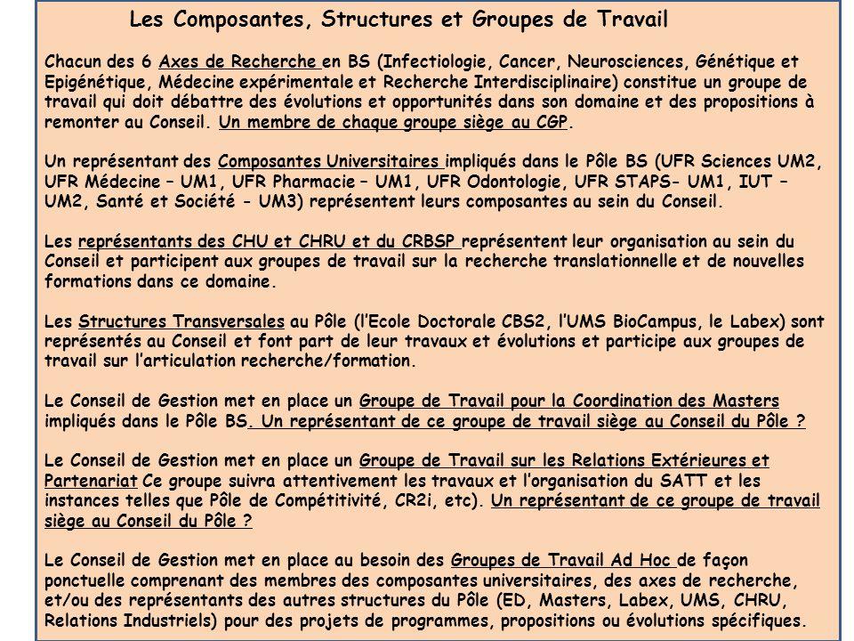 Les Composantes, Structures et Groupes de Travail Chacun des 6 Axes de Recherche en BS (Infectiologie, Cancer, Neurosciences, Génétique et Epigénétiqu