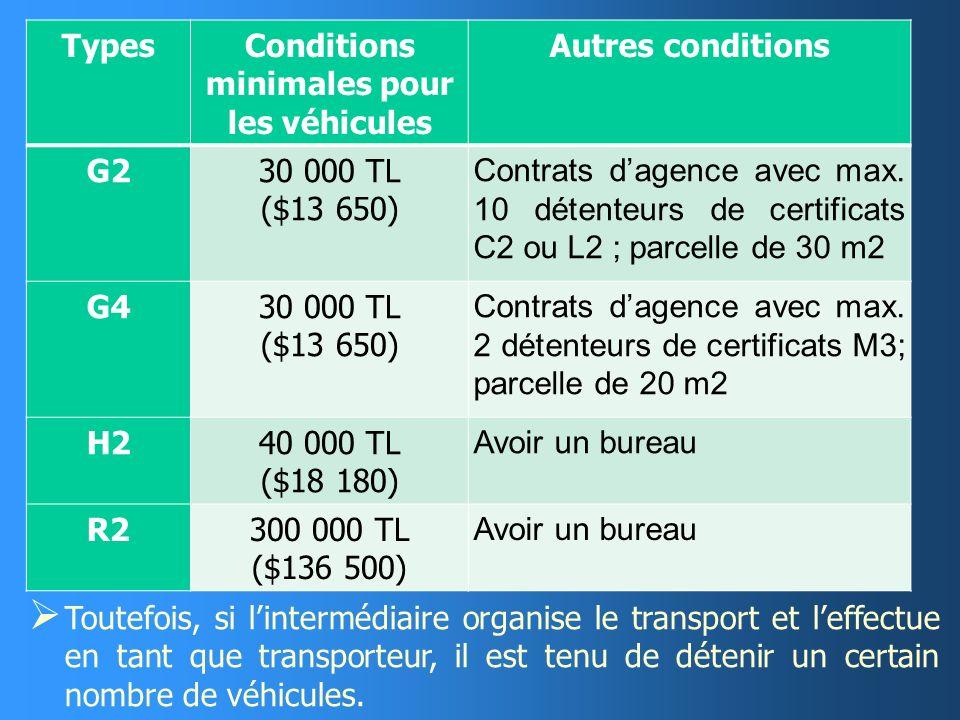 CONDITIONS DOBTENTION DU CERTIFICAT DAUTORISATION Les conditions dobtention du certificat dautorisation sont les suivantes : 1) Nationalité turque (in