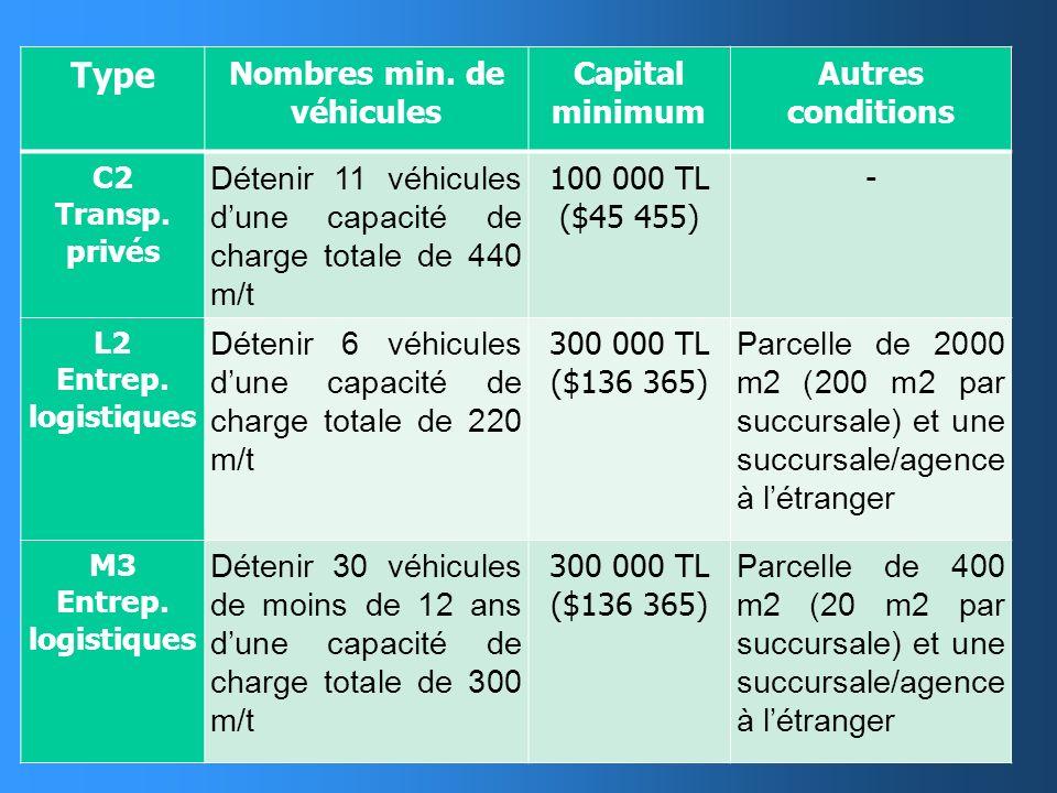 TypesConditions minimales pour les véhicules Autres conditions G230 000 TL ($13 650) Contrats dagence avec max. 10 détenteurs de certificats C2 ou L2