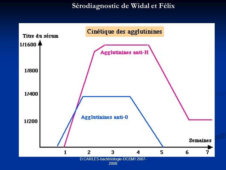D.CARLES-bactériologie-DCEM1 2007- 2008 Sérodiagnostic de Widal et Félix