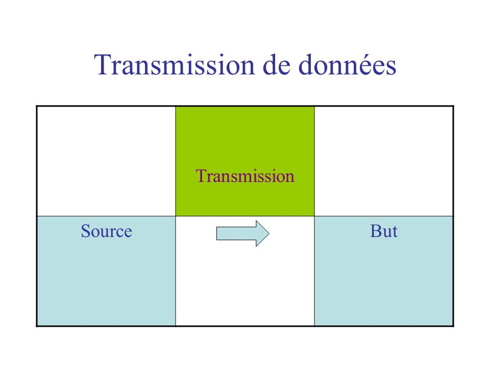 Transmission de données Transmission SourceBut