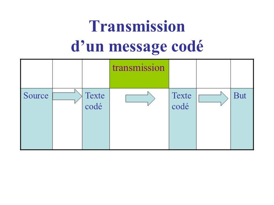 Transmission dun message codé transmission SourceTexte codé But