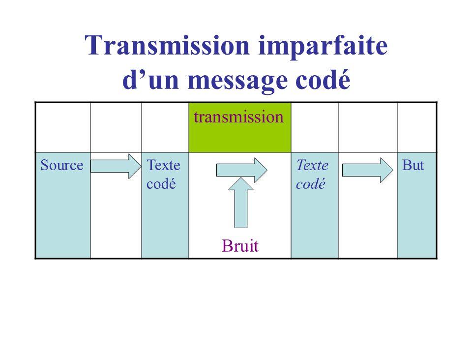 Transmission imparfaite dun message codé transmission SourceTexte codé Bruit Texte codé But