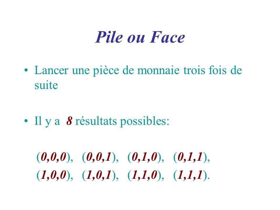 Pile ou Face Lancer une pièce de monnaie trois fois de suite Il y a 8 résultats possibles: (0,0,0), (0,0,1), (0,1,0), (0,1,1), (1,0,0), (1,0,1), (1,1,