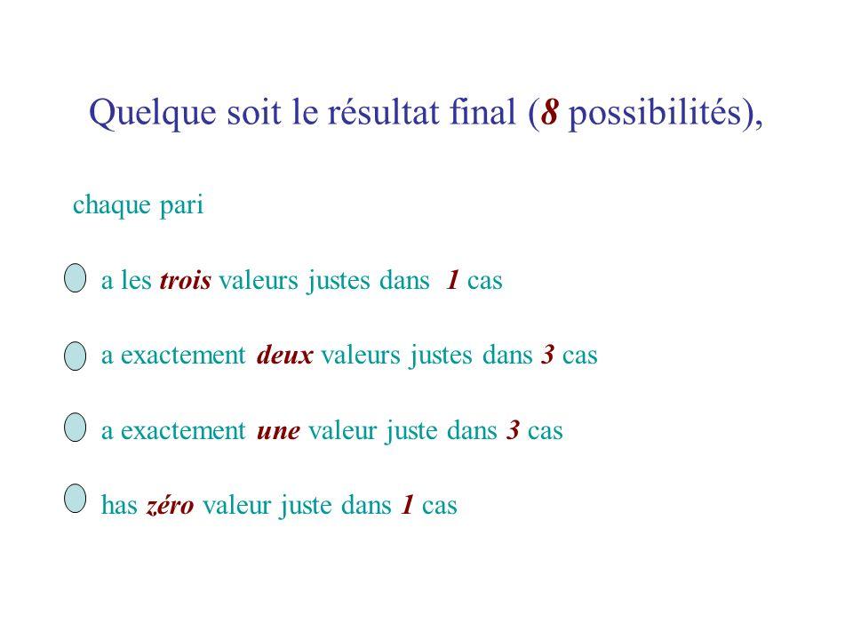 Quelque soit le résultat final (8 possibilités), chaque pari a les trois valeurs justes dans 1 cas a exactement deux valeurs justes dans 3 cas a exact