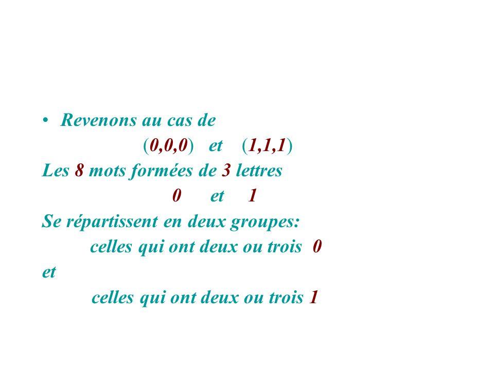 Revenons au cas de (0,0,0) et (1,1,1) Les 8 mots formées de 3 lettres 0 et 1 Se répartissent en deux groupes: celles qui ont deux ou trois 0 et celles