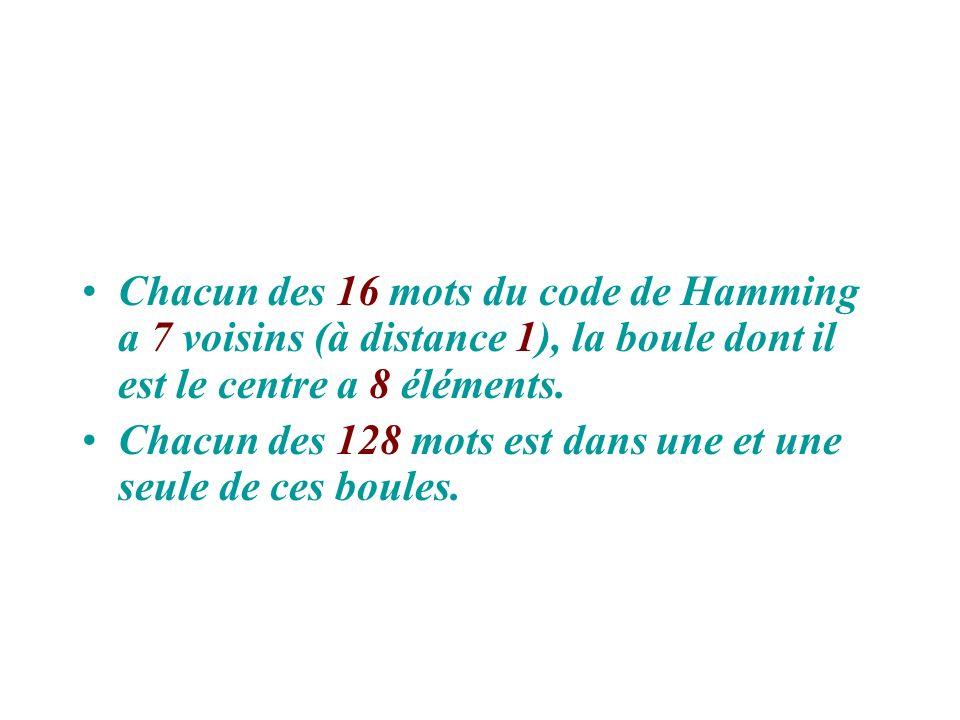 Chacun des 16 mots du code de Hamming a 7 voisins (à distance 1), la boule dont il est le centre a 8 éléments. Chacun des 128 mots est dans une et une