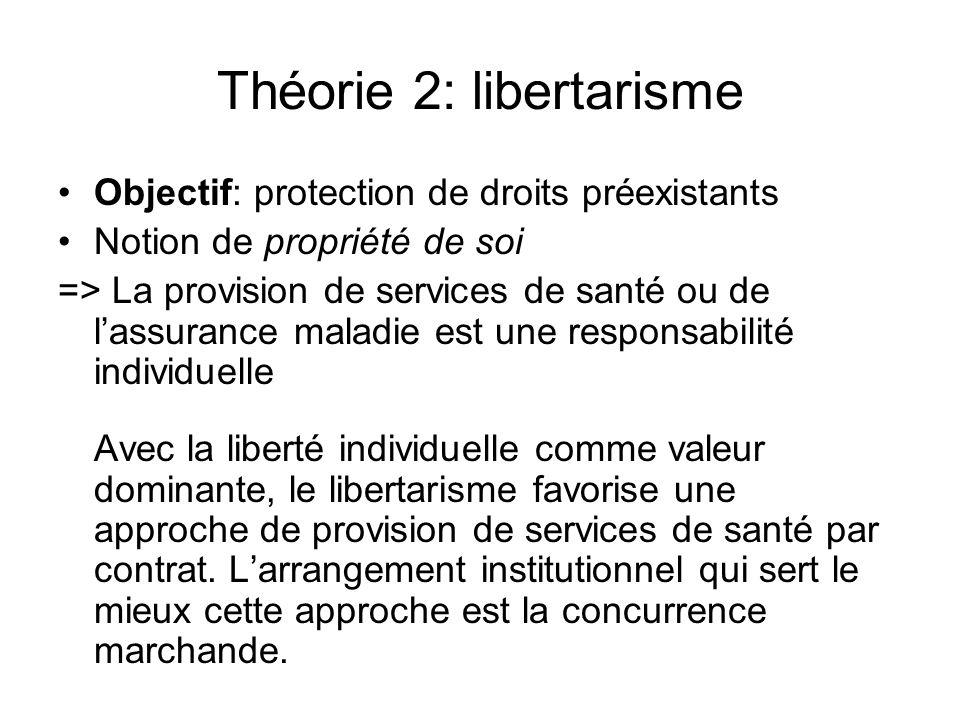 Théorie 2: libertarisme Objectif: protection de droits préexistants Notion de propriété de soi => La provision de services de santé ou de lassurance maladie est une responsabilité individuelle Avec la liberté individuelle comme valeur dominante, le libertarisme favorise une approche de provision de services de santé par contrat.