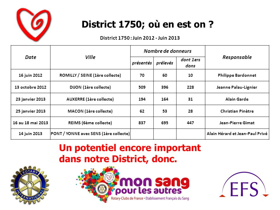 District 1750; où en est on ? Un potentiel encore important dans notre District, donc. District 1750 : Juin 2012 - Juin 2013 DateVille Nombre de donne