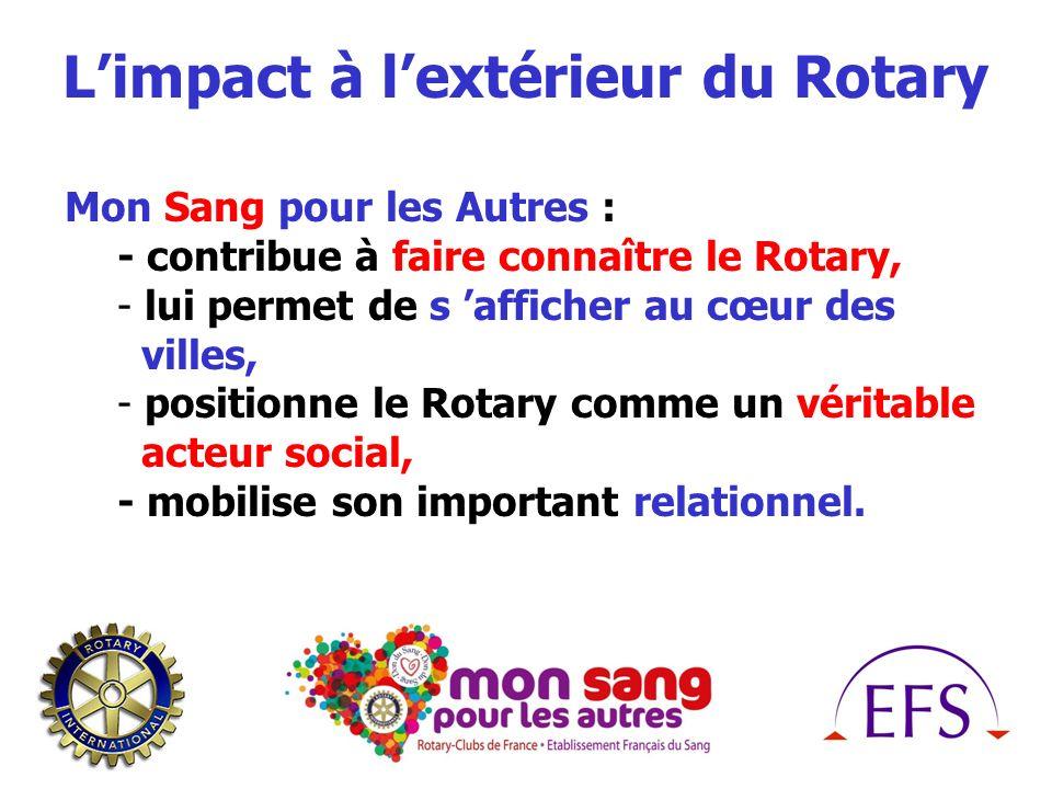 Limpact à lextérieur du Rotary Mon Sang pour les Autres : - contribue à faire connaître le Rotary, - lui permet de s afficher au cœur des villes, - positionne le Rotary comme un véritable acteur social, - mobilise son important relationnel.
