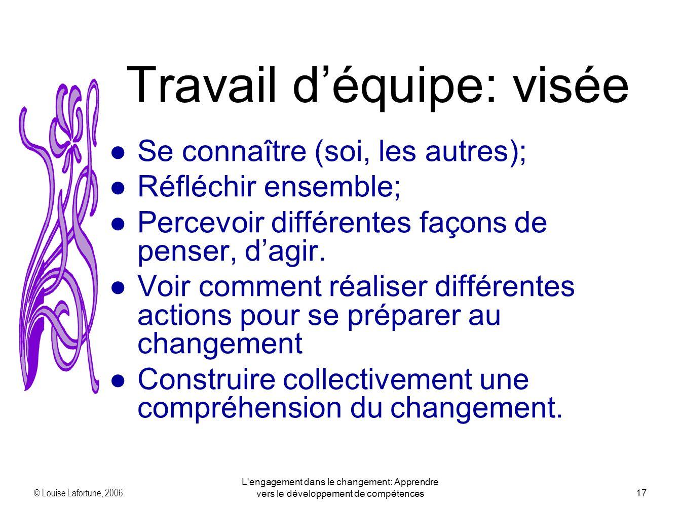 © Louise Lafortune, 2006 L engagement dans le changement: Apprendre vers le développement de compétences17 Se connaître (soi, les autres); Réfléchir ensemble; Percevoir différentes façons de penser, dagir.