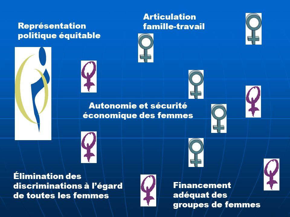 Autonomie et sécurité économique des femmes Représentation politique équitable Élimination des discriminations à légard de toutes les femmes Financement adéquat des groupes de femmes Articulation famille-travail