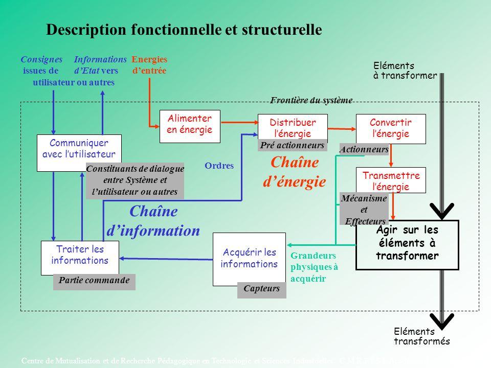 Centre de Mutualisation et de Recherche Pédagogique en Technologie et Sciences Industrielles C.M.R.P.T.S.I. Académie de Poitiers Energies dentrée Dist