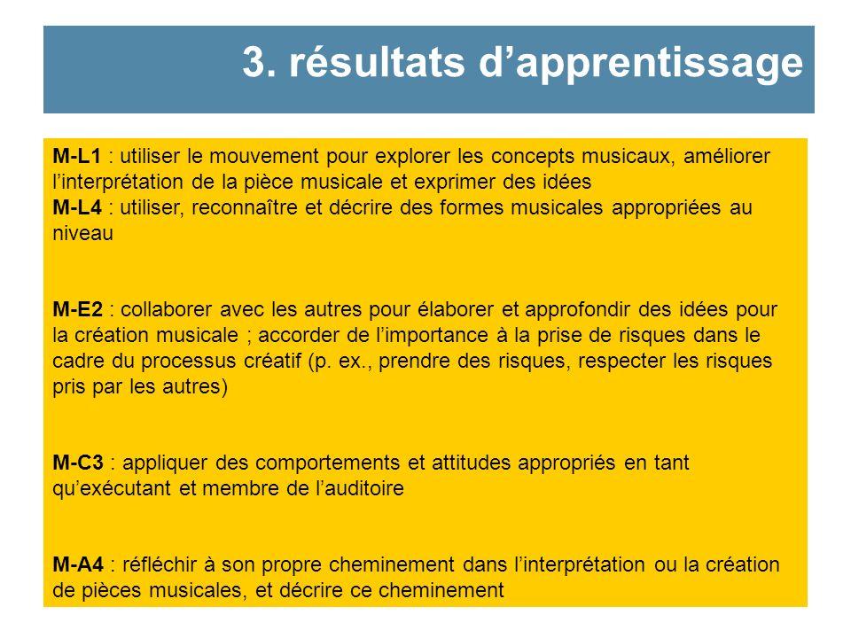 Cerceaux (1 pour deux élèves) Piste audio dune chanson (Notre monde est tout petit, Musique sil-vous-plait) Trousses de formes géométriques Trousses de formes géométriques pour illustrer la forme musicale (ex.