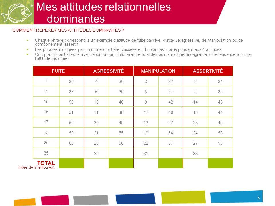 5 Mes attitudes relationnelles dominantes COMMENT REPÉRER MES ATTITUDES DOMINANTES ? Chaque phrase correspond à un exemple dattitude de fuite passive,