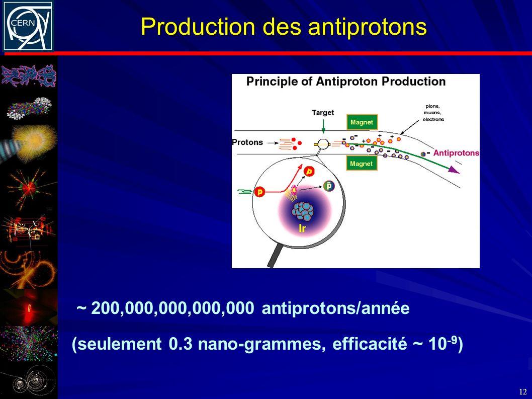 Production des antiprotons 12 ~ 200,000,000,000,000 antiprotons/année (seulement 0.3 nano-grammes, efficacité ~ 10 -9 )