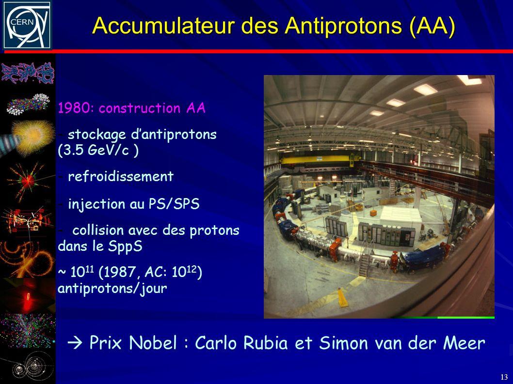 Accumulateur des Antiprotons (AA) 13 1980: construction AA - stockage dantiprotons (3.5 GeV/c ) - refroidissement - injection au PS/SPS - collision av